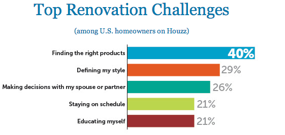 Top_Renovation_Challenges_Chart_2014